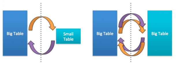Big-Big Tables join